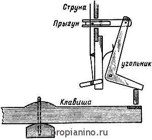 Строение клавицитериума