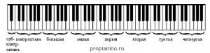 Октавы пианино