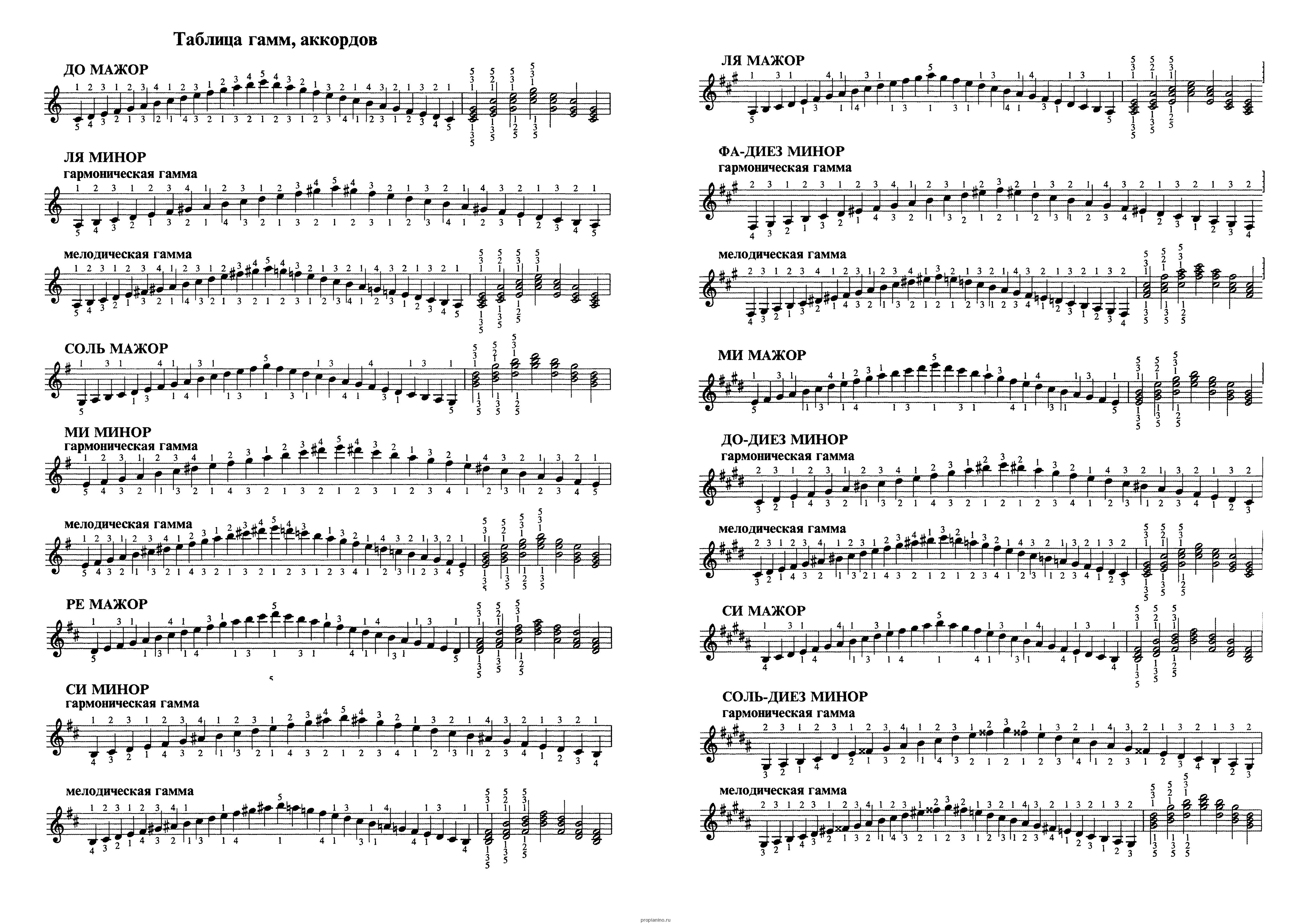 разбегающаяся гамма для фортепиано аппликацию торте