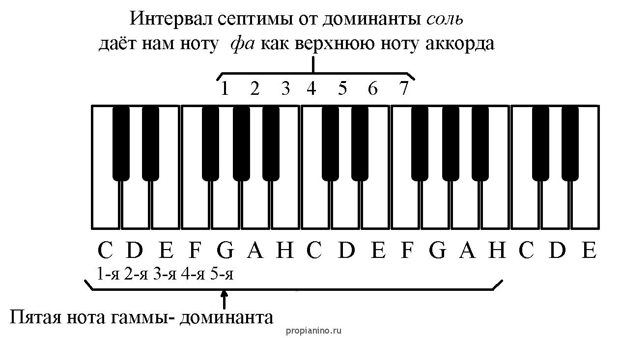 Построение секстаккорда фортепиано