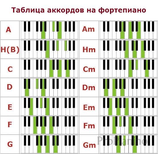 Ноты на пианино схема